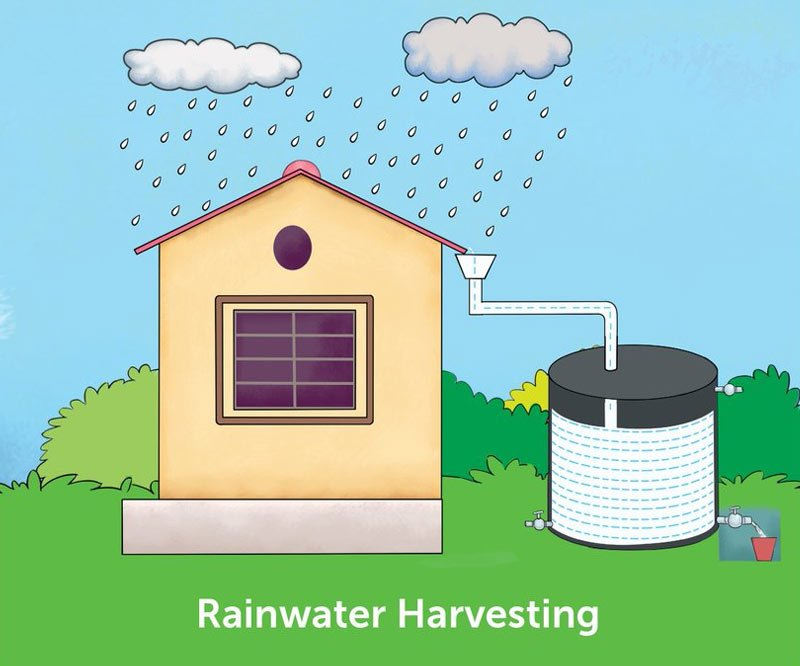 Water can be recycled by using rainwater harvesting. Its best yet simple method